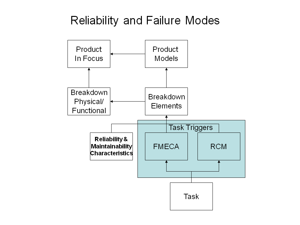 reliability_and_failure_mode